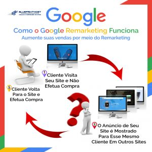Multiplique As Vendas Anunciando No Google!